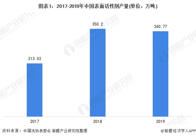 圖表1:2017-2019年中國表面活性劑產量(單位:萬噸)