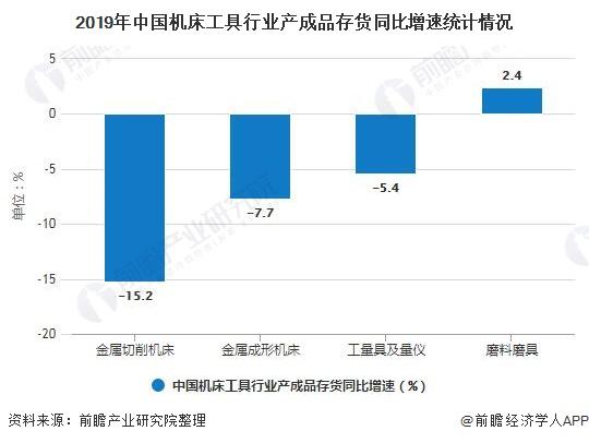 2019年中國機床工具行业产成品存货同比增速统计情况