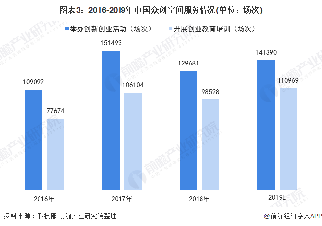 圖表3:2016-2019年中國眾創空間服務情況(單位:場次)