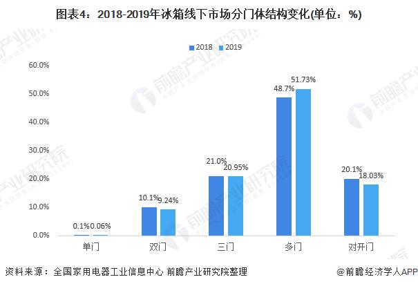圖表4:2018-2019年冰箱線下市場分門體結構變化(單位:%)