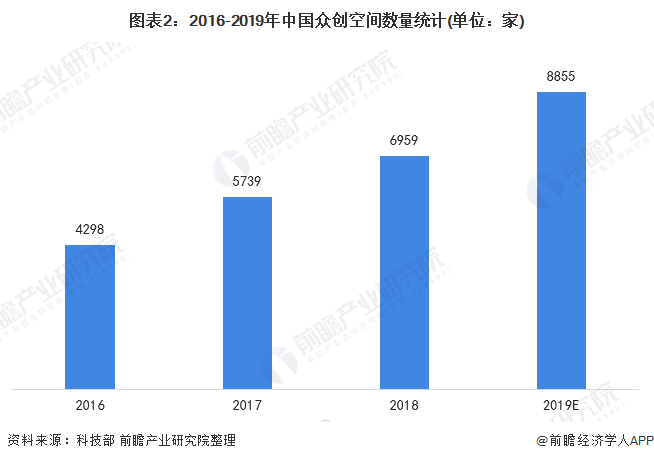 圖表2:2016-2019年中國眾創空間數量統計(單位:家)