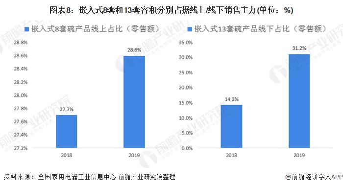 圖表8:嵌入式8套和13套容積分別占據線上/線下銷售主力(單位:%)