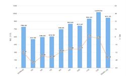 2020年1-2月安徽省发动机产量及增长情况分析