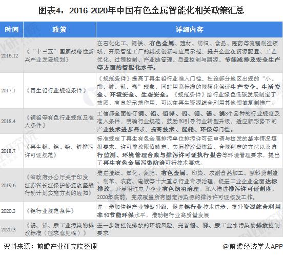 图表4:2016-2020年中国有色金属智能化相关政策汇总
