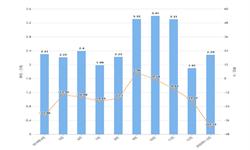 2020年1-2月广东省纱产量及增长情况分析