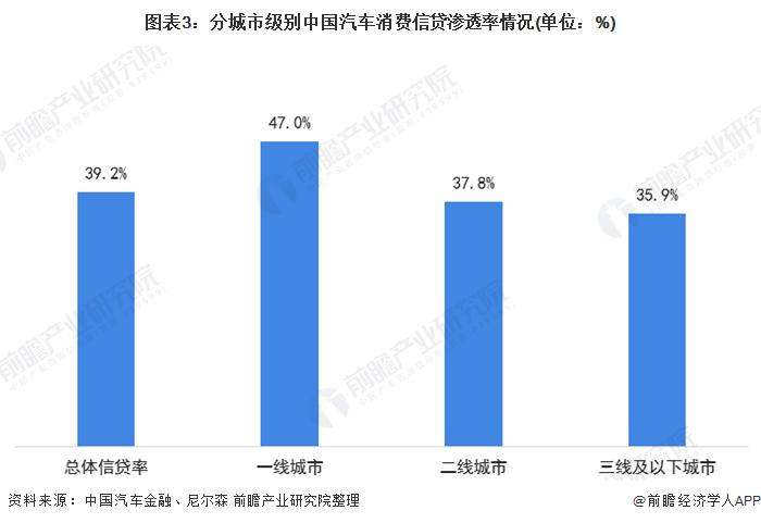 图表3:分城市级别中国汽车消费信贷渗透率情况(单位:%)