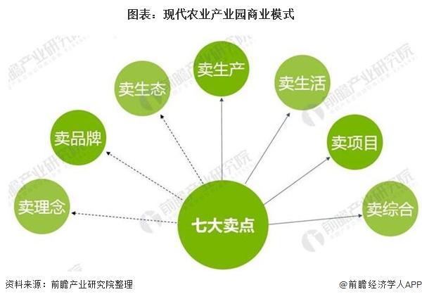 图表:现代农业产业园商业模式