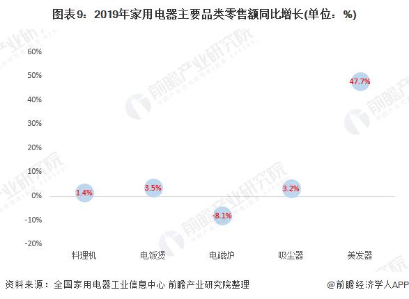 圖表9:2019年家用電器主要品類零售額同比增長(單位:%)