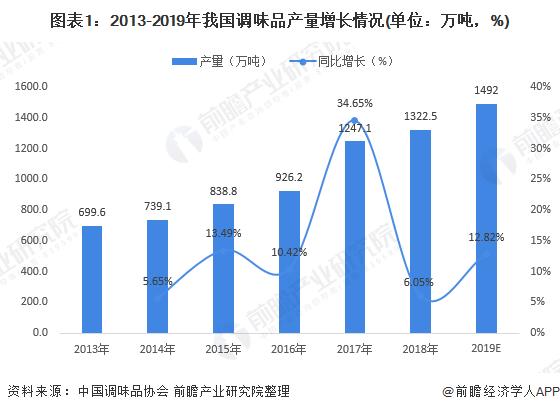 图表1:2013-2019年我国调味品产量增长情况(单位:万吨,%)