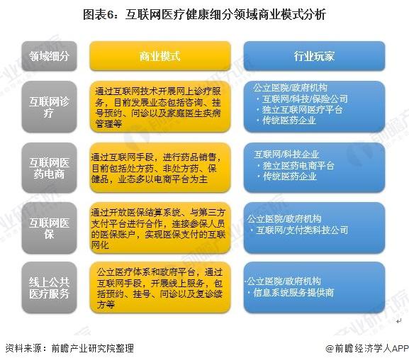 圖表6:互聯網醫療健康細分領域商業模式分析