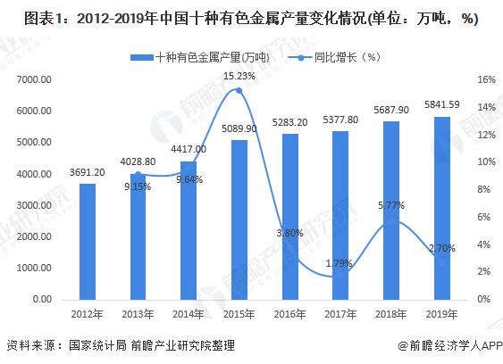 图表1:2012-2019年中国十种有色金属产量变化情况(单位:万吨,%)