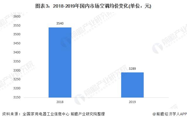 圖表3:2018-2019年國內市場空調均價變化(單位:元)