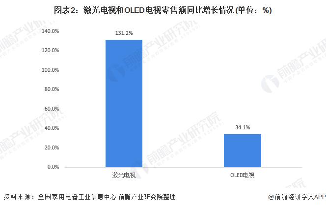 圖表2:激光電視和OLED電視零售額同比增長情況(單位:%)