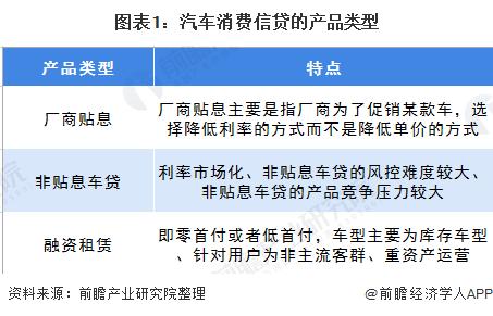 图表1:汽车消费信贷的产品类型