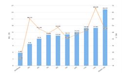 2020年1-2月江西省塑料制品及增长情况分析