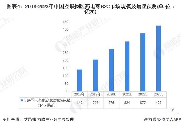 圖表4:2018-2023年中國互聯網醫藥電商B2C市場規模及增速預測(單位:億元)