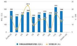 2020年1-2月中国<em>化妆品</em>行业市场分析:零售额将近400亿 出口量突破10万吨