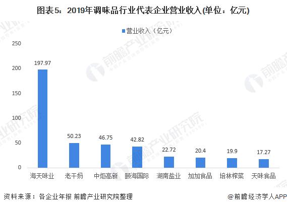 图表5:2019年调味品行业代表企业营业收入(单位:亿元)