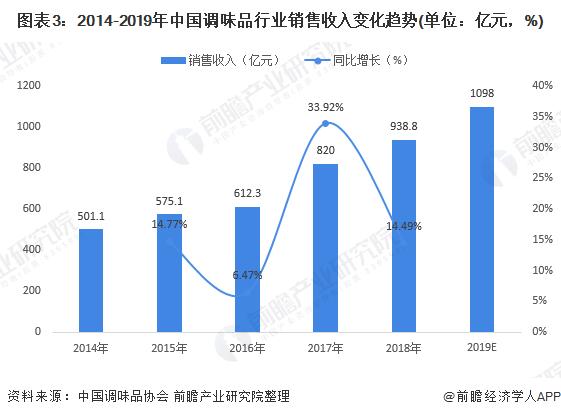 图表3:2014-2019年中国调味品行业销售收入变化趋势(单位:亿元,%)