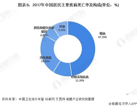 圖表8:2017年中國居民主要疾病死亡率及構成(單位:%)