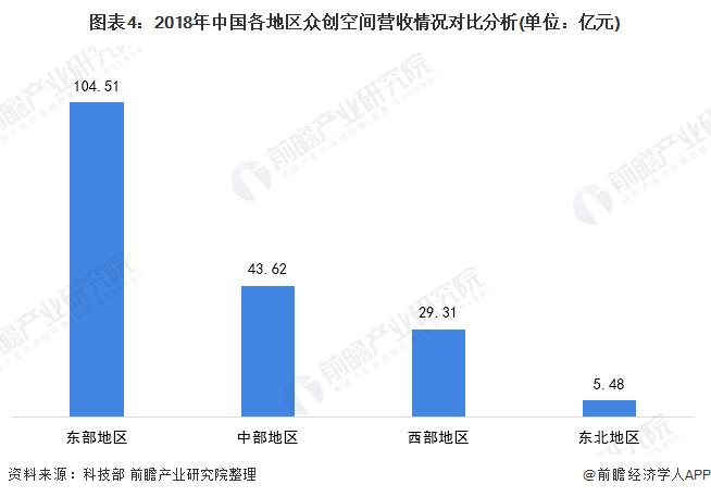 圖表4:2018年中國各地區眾創空間營收情況對比分析(單位:億元)