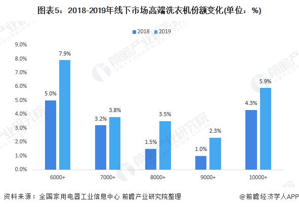 圖表5:2018-2019年線下市場高端洗衣機份額變化(單位:%)