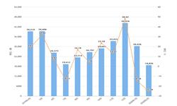 2020年1-2月中国第一<em>汽车</em>集团有限公司<em>商用</em>车产量及销量情况分析
