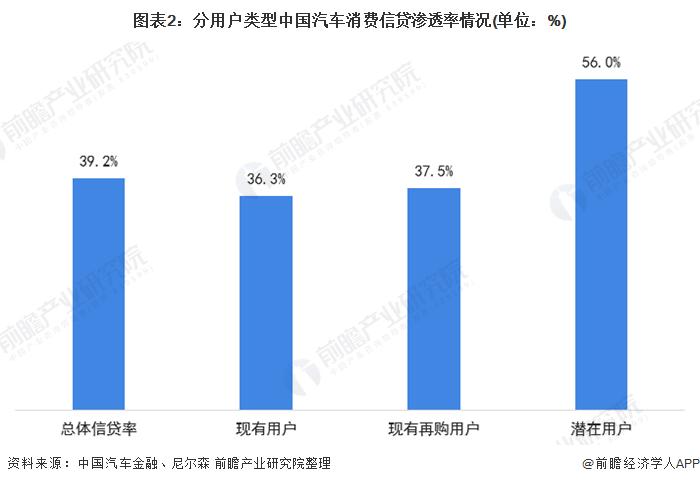 图表2:分用户类型中国汽车消费信贷渗透率情况(单位:%)