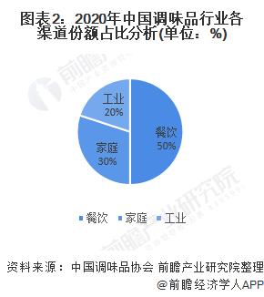 图表2:2020年中国调味品行业各渠道份额占比分析(单位:%)