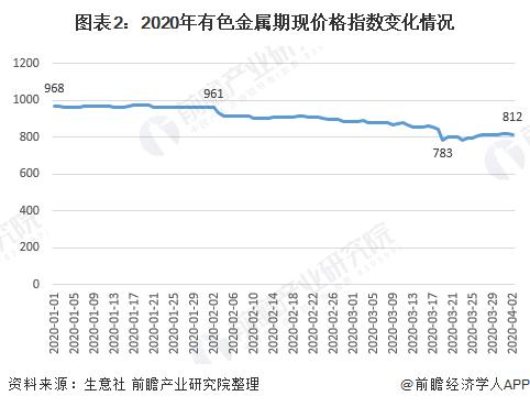 图表2:2020年有色金属期现价格指数变化情况