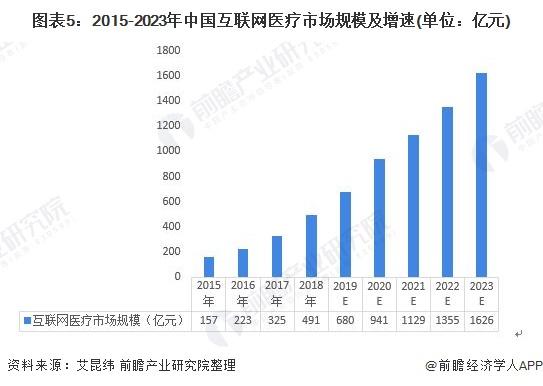圖表5:2015-2023年中國互聯網醫療市場規模及增速(單位:億元)