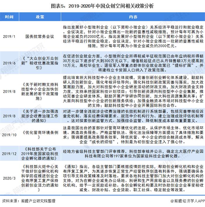 圖表5:2019-2020年中國眾創空間相關政策分析