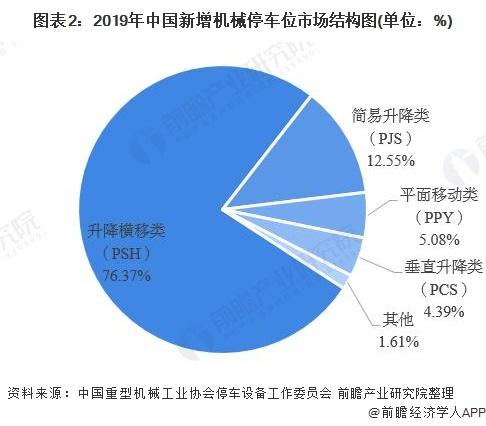 圖表2:2019年中國新增機械停車位市場結構圖(單位:%)