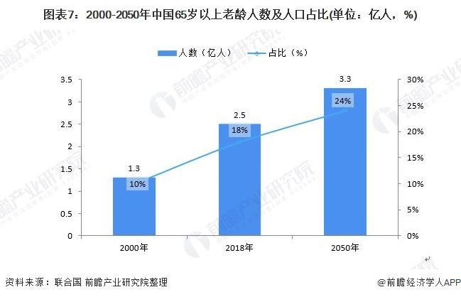 圖表7:2000-2050年中國65歲以上老齡人數及人口占比(單位:億人,%)