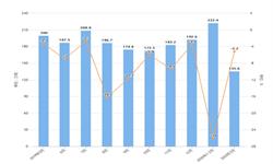 2020年1-3月我国陶瓷产品出口量及金额增长情况分析