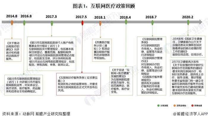 圖表1:互聯網醫療政策回顧