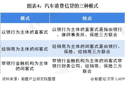 图表4:汽车消费信贷的三种模式