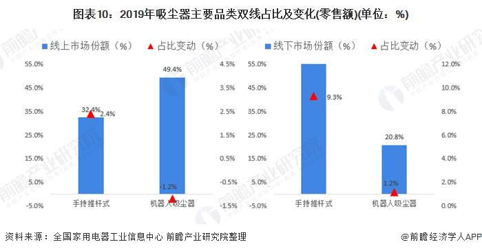 圖表10:2019年吸塵器主要品類雙線占比及變化(零售額)(單位:%)