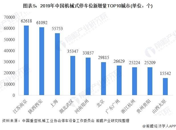 圖表5:2019年中國機械式停車位新增量TOP10城市(單位:個)
