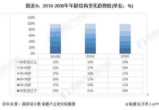 圖表9:2010-2030年年齡結構變化趨勢圖(單位:%)