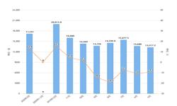 2020年1-3月全国工业机器人产量及增长情况分析