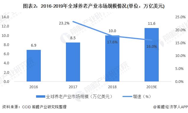 图表2:2016-2019年全球养老产业市场规模情况(单位:万亿美元)