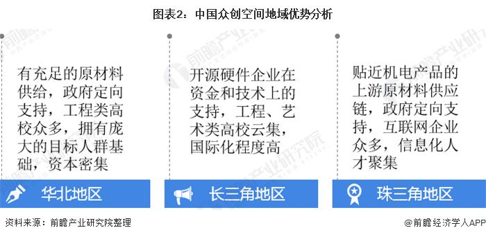 圖表2:中國眾創空間地域優勢分析
