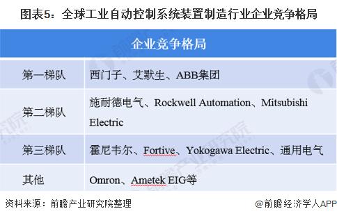 图表5:全球工业自动控制系统装置制造行业企业竞争格局