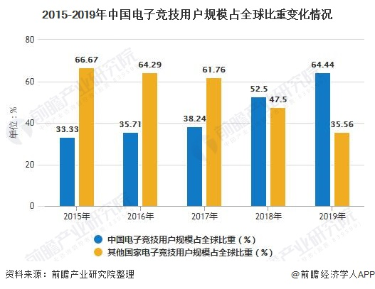 2015-2019年中国电子竞技用户规模占全球比重变化情况