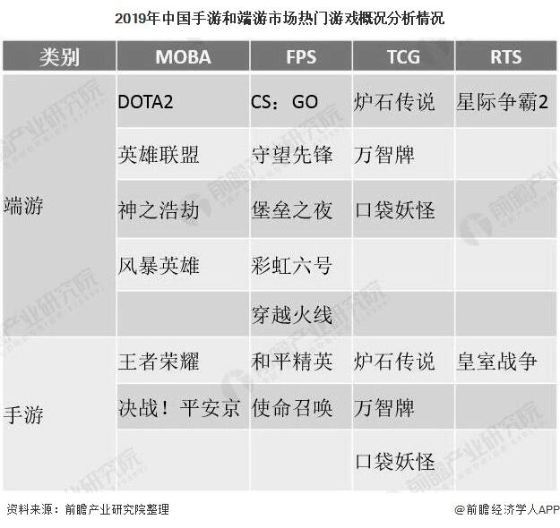 2019年中国手游和端游市场热门游戏概述分析情况