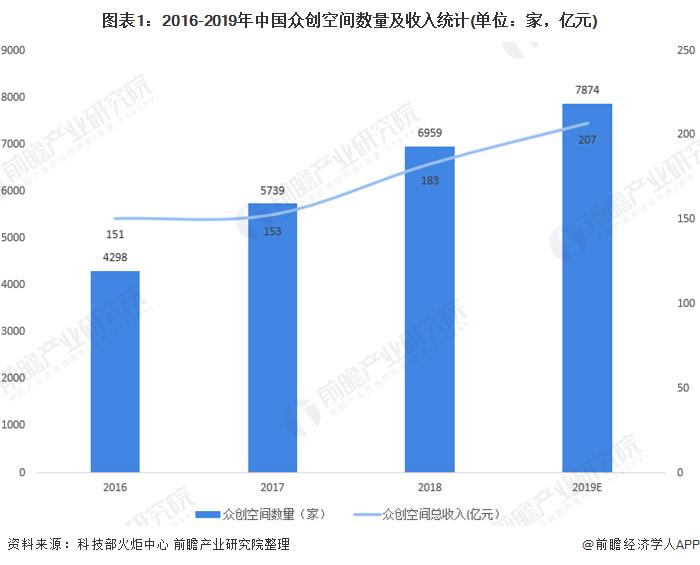 圖表1:2016-2019年中國眾創空間數量及收入統計(單位:家,億元)