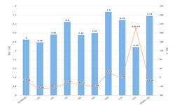 2020年1-2月山东省合成洗涤剂产量及增长情况分析