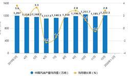 2020年1-2月中国成品油行业<em>进出口</em><em>现状</em>分析 出口量突破千万吨、进口量将近500万吨