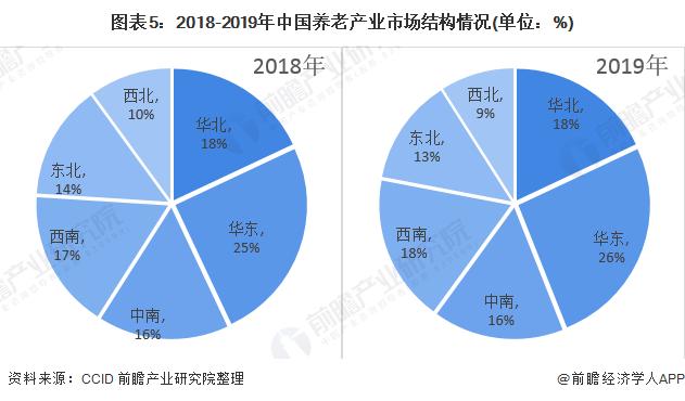图表5:2018-2019年中国养老产业市场结构情况(单位:%)